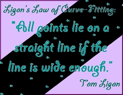 "Ligon's Law of Curve-Fitting: ""All points lie on a straight line if the line is wide enough."" #Law #OnTheCurve #TomLigon"