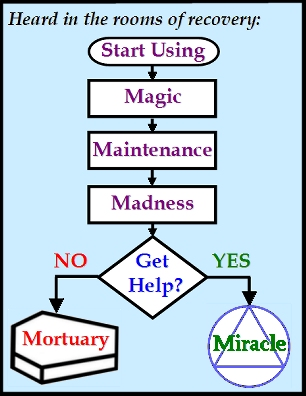 Start Using -> Magic -> Maintenance -> Madness -> Get Help?  IF NO -> Mortuary  IF YES -> Miracle  #Addiction #GettingHelp #Recovery